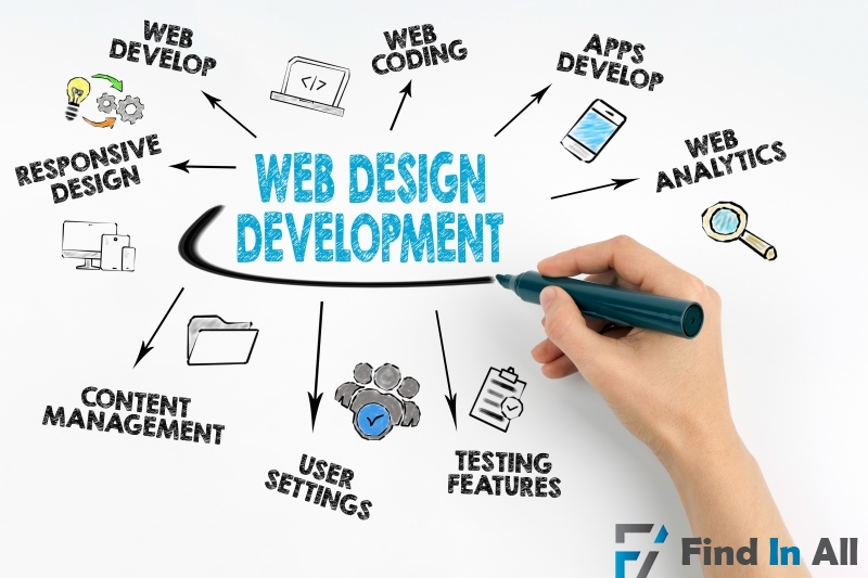 Websites Development and Mobile Application development
